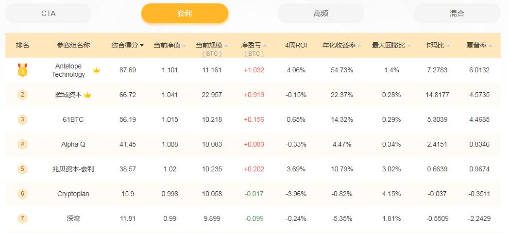 量化风云周榜第11期 | mar比率排行榜来袭,收益能力最强产品公布?-巴士资讯