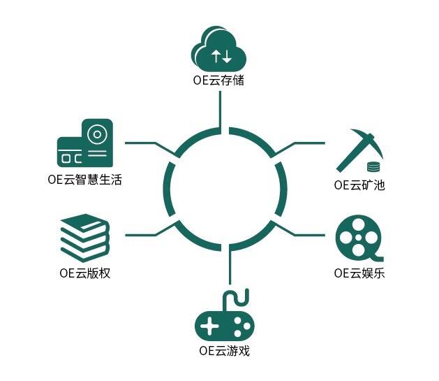 OE分布式智能云生态助力全民挖矿-巴士资讯