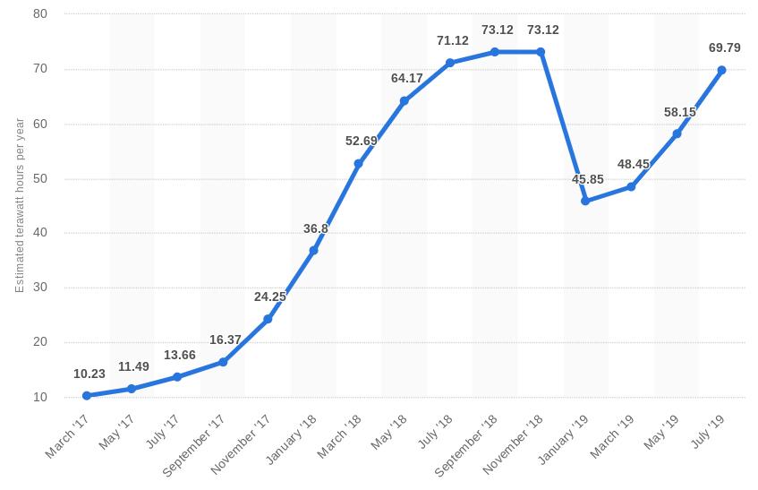 新数据显示,尽管哈希率任在刷新纪录,比特币正在使用更少的能源-巴士资讯
